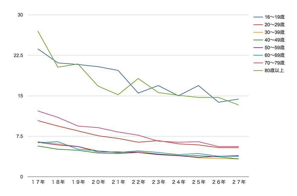 年齢別の第一当事者の死亡事故件数(10万人当たり)