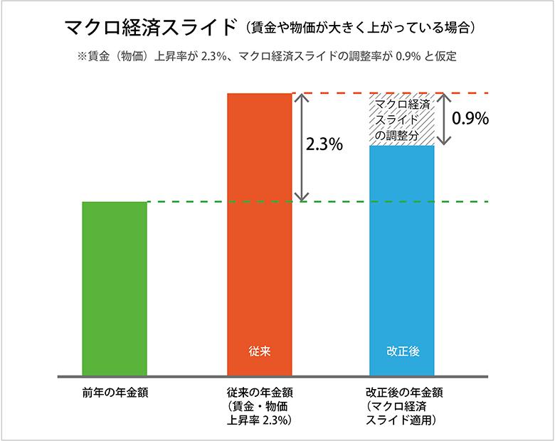 マクロ経済スライド(上昇率大)