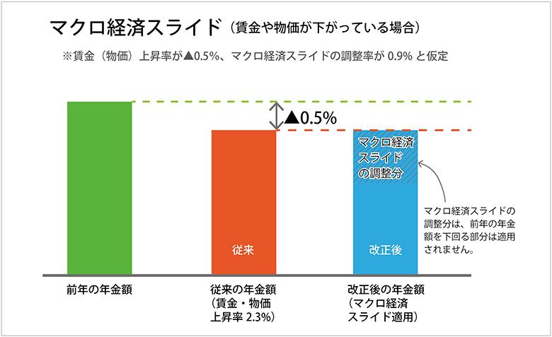 マクロ経済スライド(上昇率マイナス)
