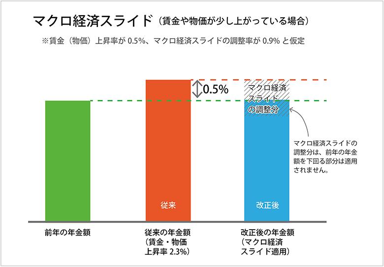 マクロ経済スライド(上昇率小)